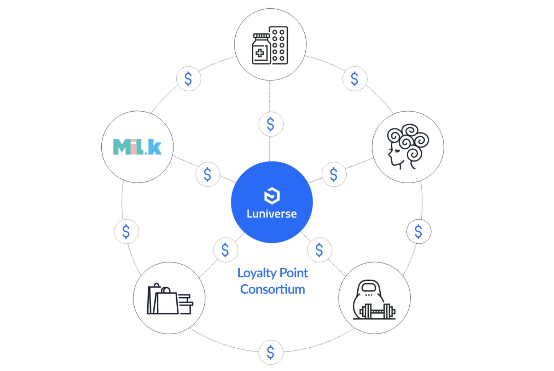 LoyaltyPoint_Consortium