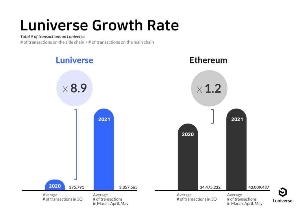Ethereum growth rate